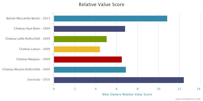 Wine Owners - Relative Value Analysis - November 2020