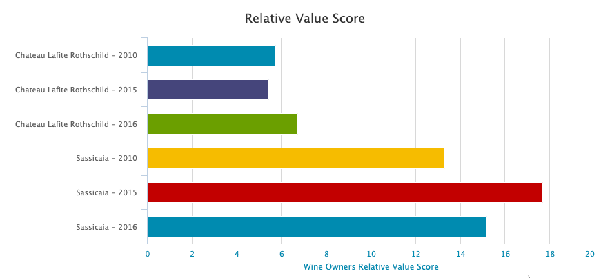 Wine Owners - Relative Value Analysis