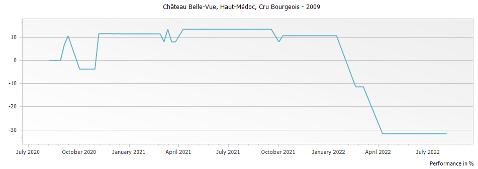 Graph for Chateau Bellevue Haut-Medoc Cru Bourgeois – 2009