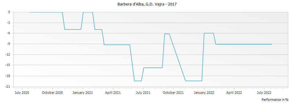 Graph for G D Vajra Barbera d