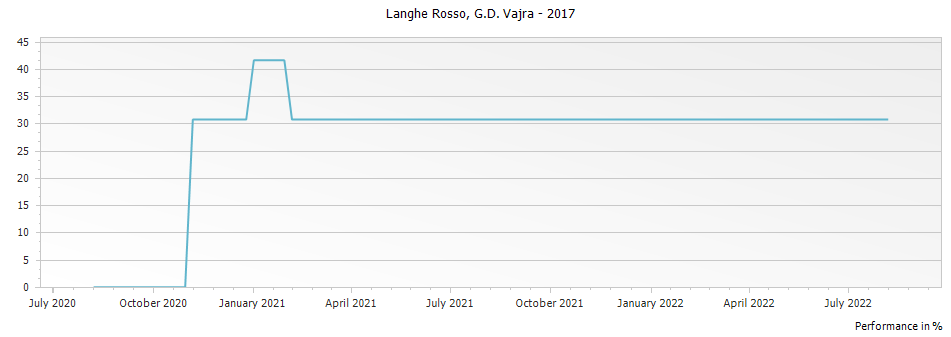 Graph for G D Vajra Langhe Rosso DOC – 2017