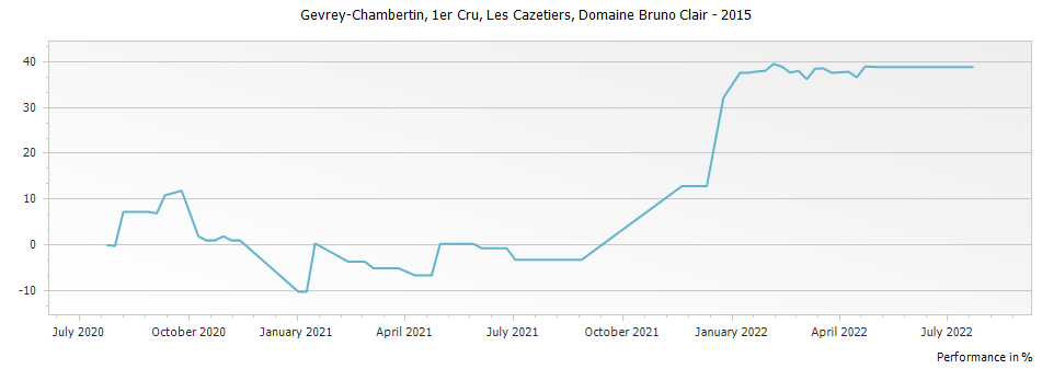 Graph for Domaine Bruno Clair Gevrey Chambertin Les Cazetiers Premier Cru – 2015
