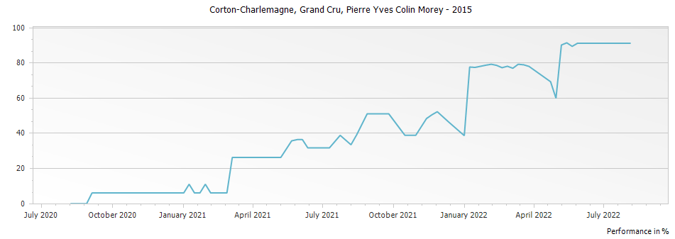Graph for Pierre-Yves Colin-Morey Corton Charlemagne Grand Cru – 2015