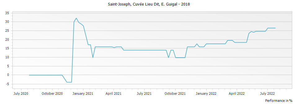 Graph for E. Guigal Cuvee Lieu Dit Saint Joseph – 2018