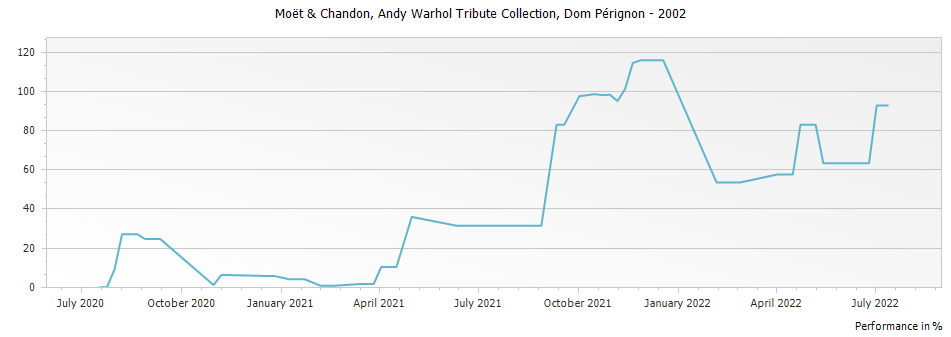 Graph for Dom Perignon Champagne AOP - Andy Warhol Tribute Edition – 2002