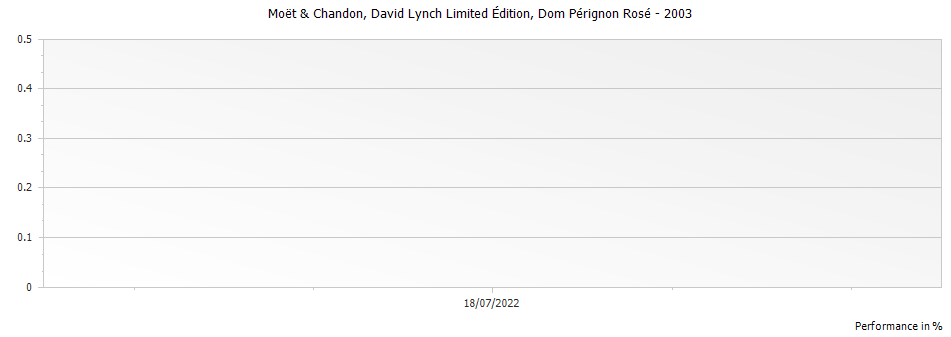 Graph for Dom Perignon Rose Champagne AOP - David Lynch Edition – 2003