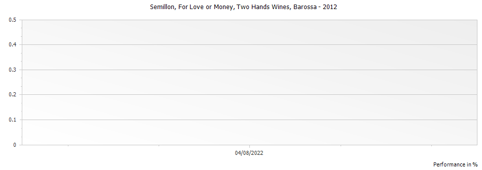 Graph for Two Hands Wines For Love or Money Semillon Barossa – 2012