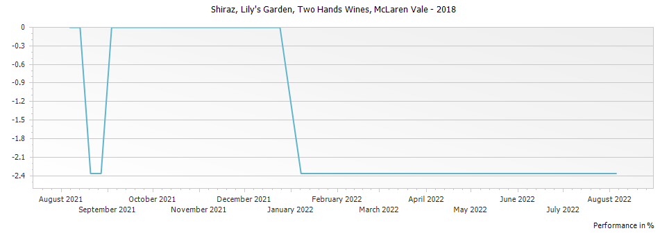 Graph for Two Hands Wines Lily