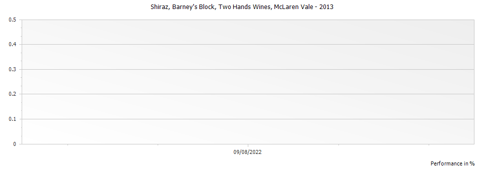 Graph for Two Hands Wines Barneys Block Shiraz McLaren Vale – 2013