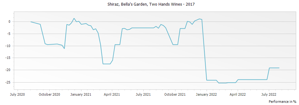 Graph for Two Hands Wines Bella