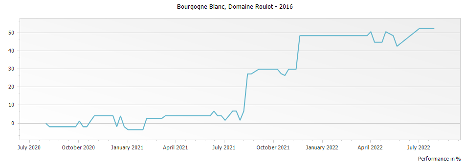 Graph for Domaine Roulot Bourgogne Blanc – 2016