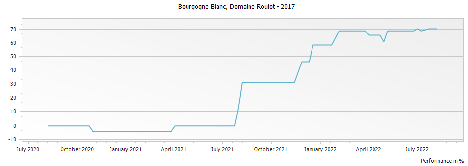 Graph for Domaine Roulot Bourgogne Blanc – 2017