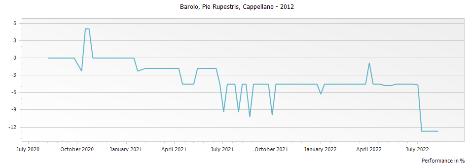 Graph for Cappellano Pie Rupestris Barolo DOCG – 2012