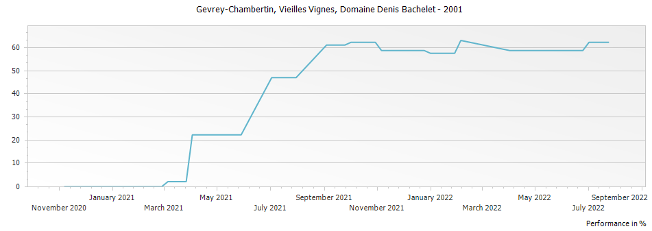 Graph for Domaine Denis Bachelet Gevrey-Chambertin Vieilles Vignes – 2001
