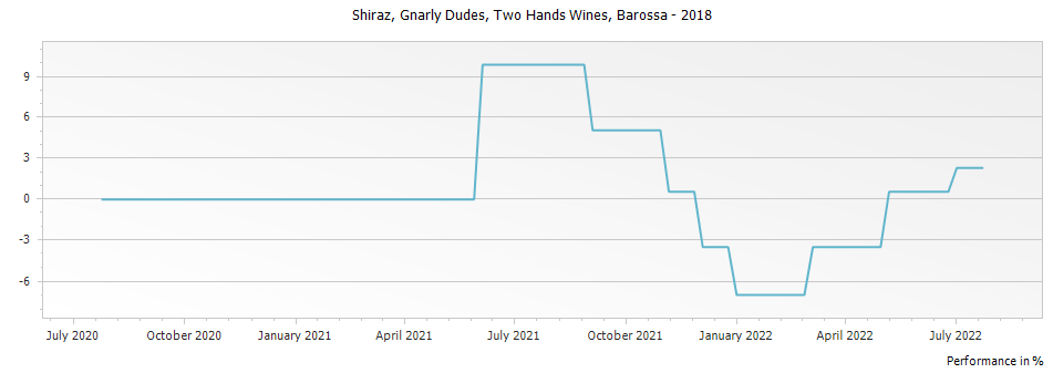 Graph for Two Hands Wines Gnarly Dudes Shiraz Barossa – 2018
