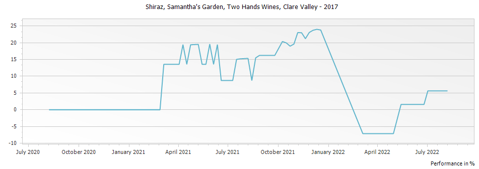 Graph for Two Hands Wines Samantha