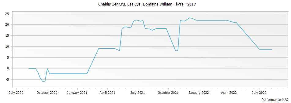 Graph for Domaine William Fevre Les Lys Chablis Premier Cru – 2017