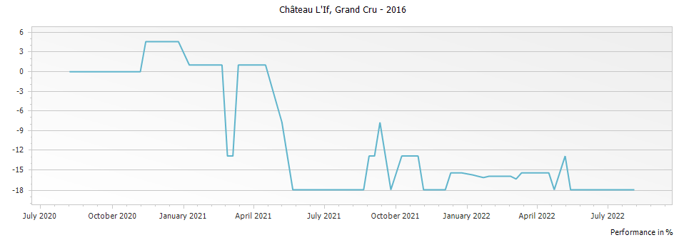 Graph for Chateau L