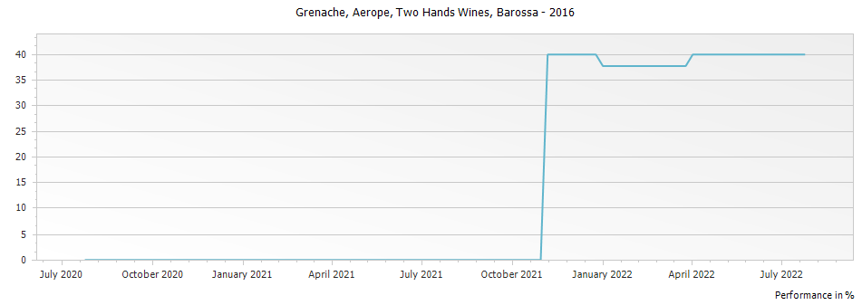 Graph for Two Hands Wines Aerope Grenache Barossa – 2016