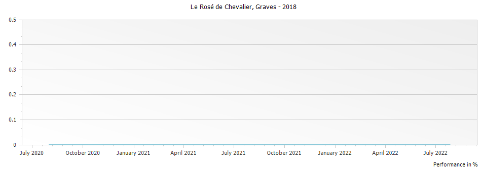 Graph for Le Rose de Chevalier Graves – 2018