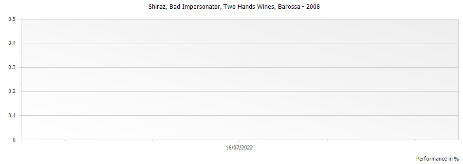 Graph for Two Hands Wines Bad Impersonator Shiraz Barossa – 2008