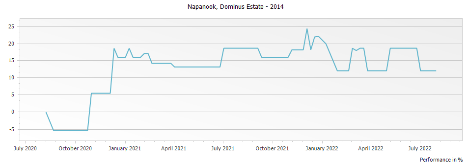 Graph for Dominus Estate