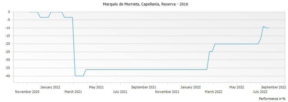 Graph for Marques de Murrieta Capellania Reserva Rioja DOCa – 2016
