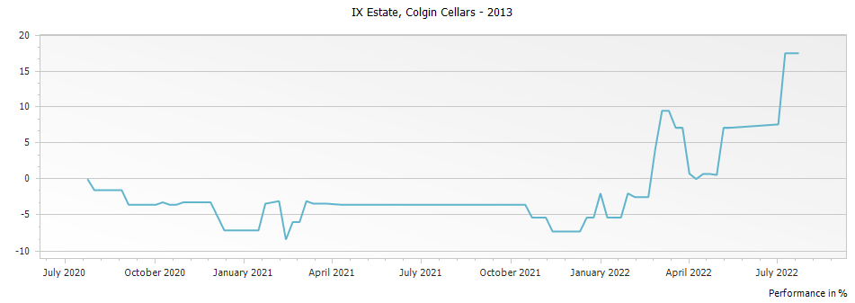 Graph for Colgin Cellars IX Estate Napa Valley – 2013