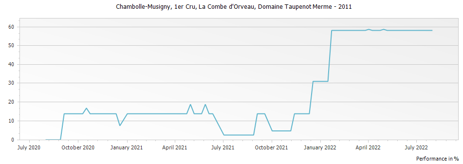 Graph for Domaine Taupenot-Merme Chambolle-Musigny La Combe d