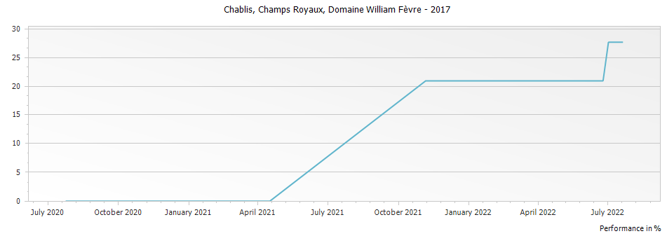 Graph for Domaine William Fevre Champs Royaux Chablis – 2017