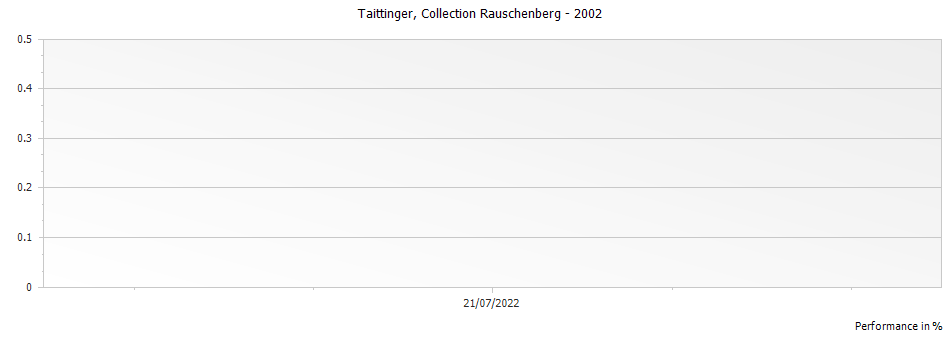Graph for Taittinger Collection Rauschenberg Champagne – 2002