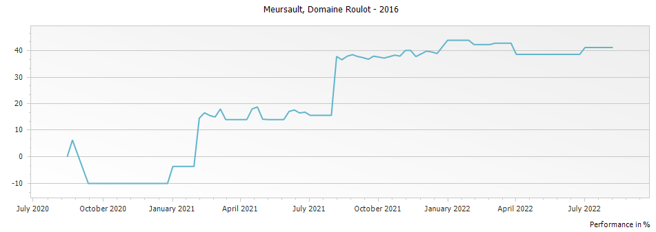 Graph for Domaine Roulot Meursault – 2016