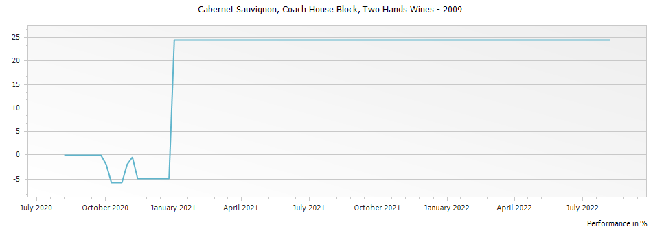 Graph for Two Hands Wines Coach House Block Cabernet Sauvignon Barossa Valley Australia – 2009