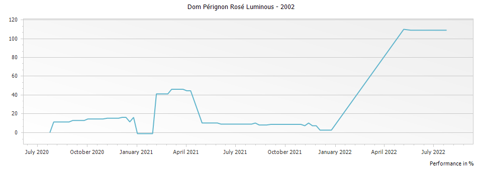 Graph for Dom Perignon Luminous Collection Rose Champagne – 2002