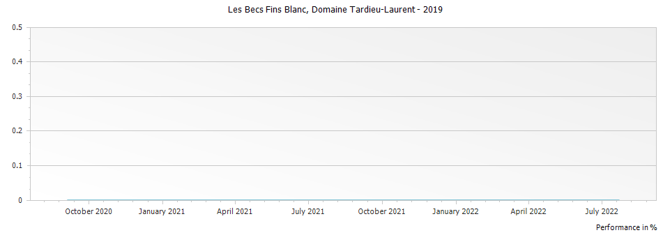 Graph for Domaine Tardieu-Laurent Cotes du Rhone Villages Les Becs Fins Blanc – 2019