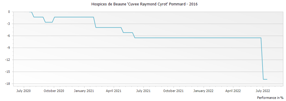 Graph for Hospices de Beaune Pommard Cuvee Raymond Cyrot – 2016