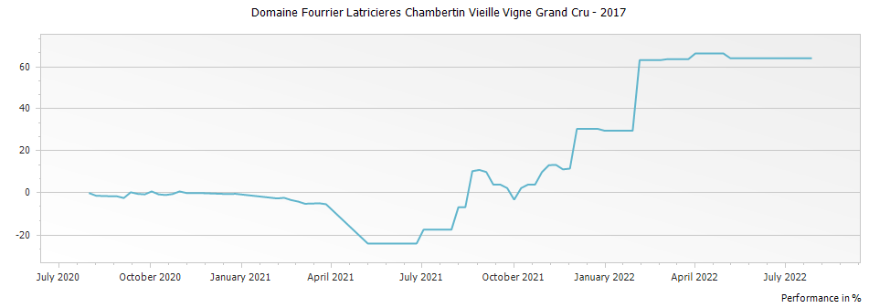 Graph for Domaine Fourrier Latricieres Chambertin Vieille Vigne Grand Cru – 2017