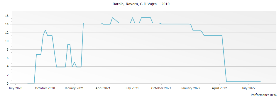 Graph for G D Vajra Ravera Barolo DOCG – 2010