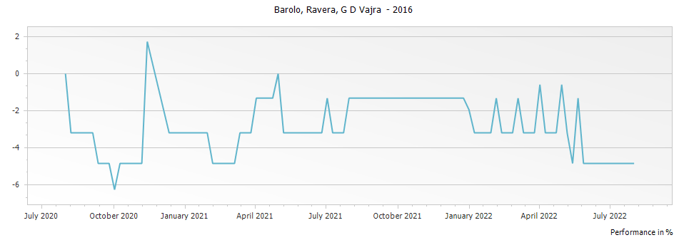 Graph for G D Vajra Ravera Barolo DOCG – 2016