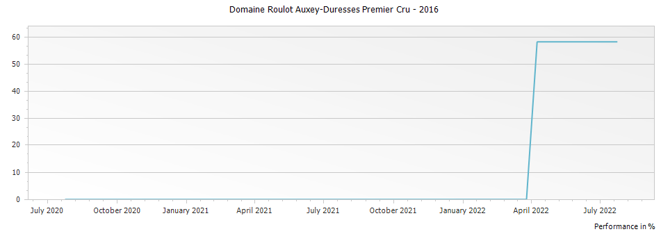 Graph for Domaine Roulot Auxey-Duresses Premier Cru – 2016