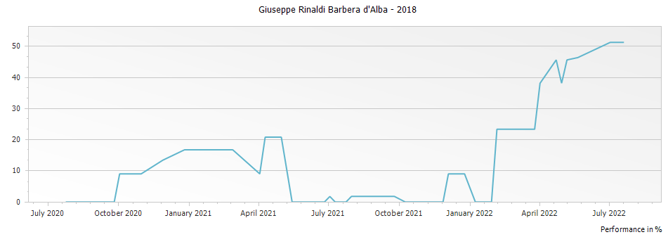 Graph for Giuseppe Rinaldi Barbera d