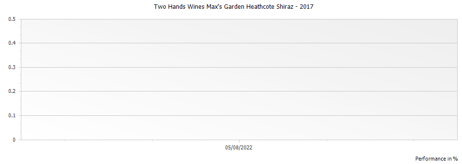 Graph for Two Hands Wines Max