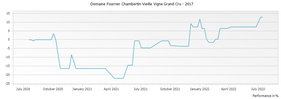 Graph for Domaine Fourrier Chambertin Vieille Vigne Grand Cru – 2017