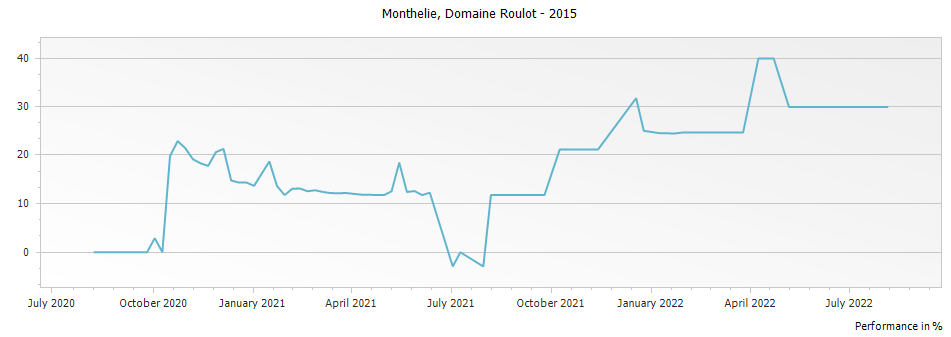 Graph for Domaine Roulot Monthelie – 2015