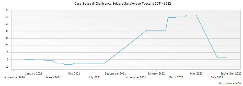 Graph for Case Basse di Gianfranco Soldera Sangiovese Toscana IGT – 1982