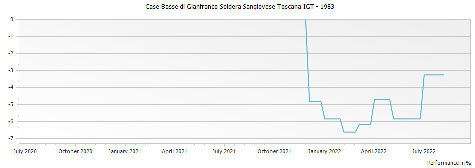 Graph for Case Basse di Gianfranco Soldera Sangiovese Toscana IGT – 1983