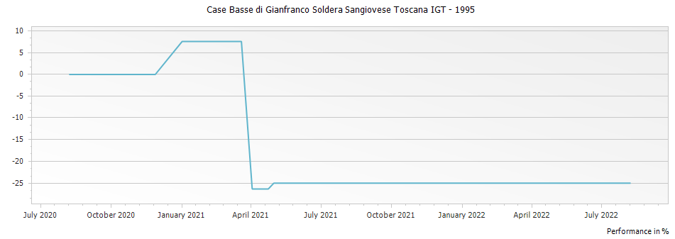 Graph for Case Basse di Gianfranco Soldera Sangiovese Toscana IGT – 1995