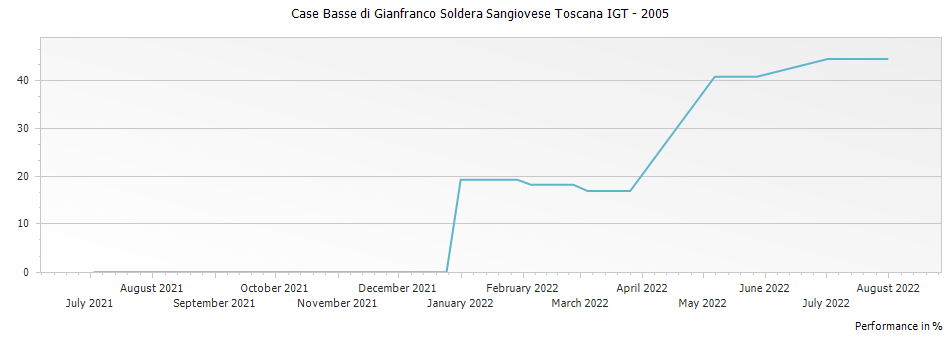 Graph for Case Basse di Gianfranco Soldera Sangiovese Toscana IGT – 2005