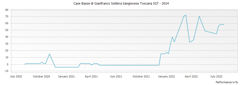 Graph for Case Basse di Gianfranco Soldera Sangiovese Toscana IGT – 2014