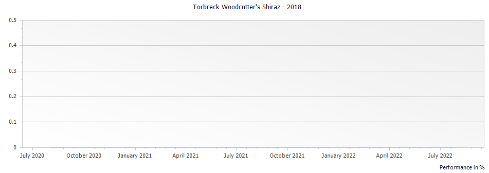 Graph for Torbreck Woodcutter